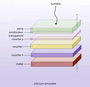 panneau solaire thermique rendement