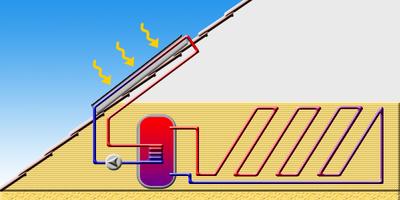 systeme de chauffage solaire
