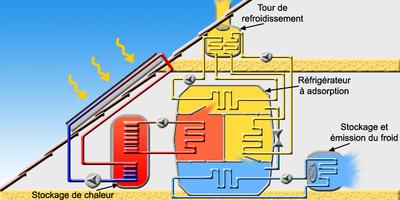 fonctionnement d un panneau solaire