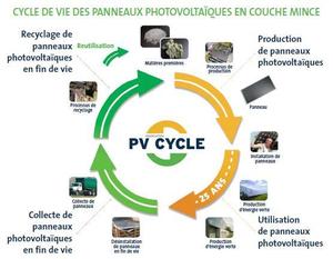 Le recyclage des panneaux photovolta ques solarpedia for Recyclage des panneaux solaires