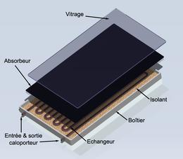 Capteur solaire plan solarpedia for Plaques solars termiques